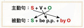 英文的主動句與被動句轉換公式